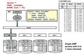Teradata Create Table Teradata Types Of Primary Indexes Upi And Nupi U2013 Ktexperts Com