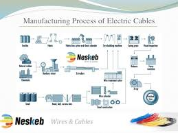 principles of cable manufacturing followed by electric cable manufact u2026