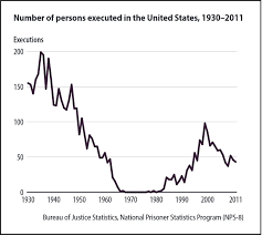The research on capital punishment  Recent scholarship and     Number of persons executed in the U S              BJS