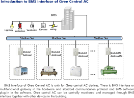 commercial industrial bms interface central air conditioner