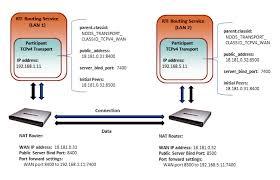 rti routing service user u0027s manual