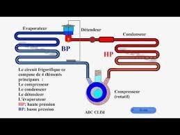 fonctionnement chambre froide fonctionnement du circuit frigorifique