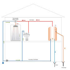 vented vs unvented water cylinders uk water storage