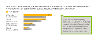 mobile technology use among shoppers rises as retail habits change