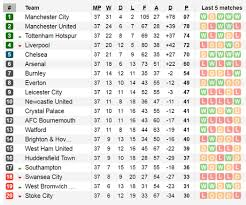 la liga premier league table weekend previews wenger waves goodbye for the final time at arsenal