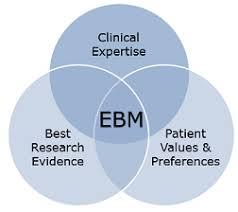 review evidence based medicine basics residents ebm