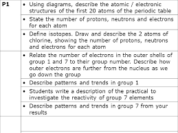 Group 7 Periodic Table Btec U2013 Chemistry 1 Lesson 1 U2013 Group 1 Metals Ppt Download