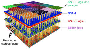 chip design radical new vertically integrated 3d chip design combines