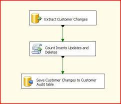 Sql Server Audit Table Changes Process Change Data Capture In Sql Server Integration Services