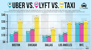 tff news taxis vs rideshares an industry depicted through graphics
