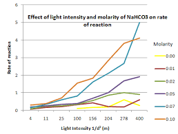 Lab Bench Photosynthesis Factors Affecting The Rate Of Photosynthesis