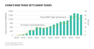 Letter Of Credit In Australia china levels the global field with rise of rmb
