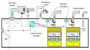 lab hood exhaust fans laboratory fume hood lab bench ventilation system design news