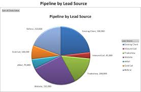sales pipeline by lead source http www businesstoolsstore com