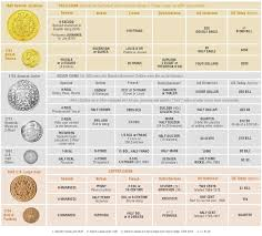 historical money equivalents