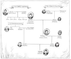 the edge chronicles family trees
