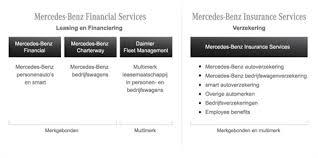 mercedes financial services hong kong mercedes financial services mercedes financial