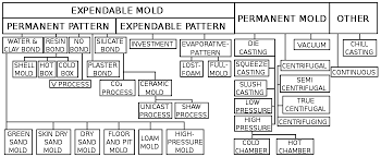 pattern making in metal casting casting metalworking wikipedia