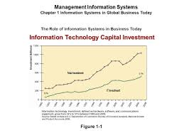 us department of commerce bureau of economic analysis 1 chapter information systems in global business today ppt
