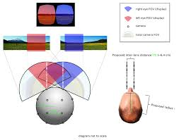 3 D Video 360 Degree Cameras Vs 3d Cameras What Are The Differences