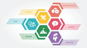 corporate design elemente der nutzen der corporate identity