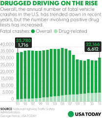 spate of drugged driving deaths alarms u s regulators