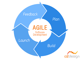 software development methodology why should you use agile software development methodology a2