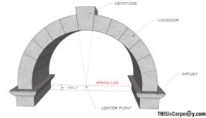 Parts Of A Cathedral Floor Plan by Circular Based Arches U2013 Part 1 One Centered And Two Centered