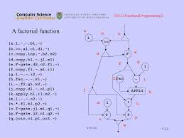 k design jas cs321 functional programming 2 jas implementation using the data