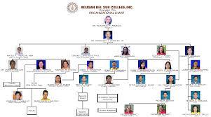organizational chart u2013 agusan del sur college