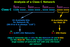 network class protocol classes network host id