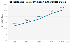 cremation costs how much does a cremation cost depends who you call