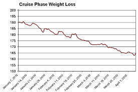 phase ii cruise dukan diet