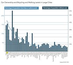 Biking Or Walking To Work by D C One Of Top Two U S Cities For Walking And Biking To Work