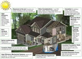 high efficiency home plans unit 7 16 17 mr jones u0027s science website