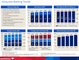 bac price quote bank of america be fearful when others are greedy bank of