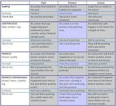 best 25 verbal tenses ideas on pinterest preterito indicativo