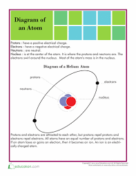 structure of an atom worksheets physical science and teaching