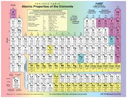 Periodic Table Changes Who Changed The Periodic Table To Atomic Mass Images Periodic