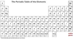 periodic table large size atoms in motion atoms in motion chapter 1 atoms