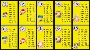 multiplication tables for children výsledek obrázku pro násobilka šablony k vyrábění pomůcek