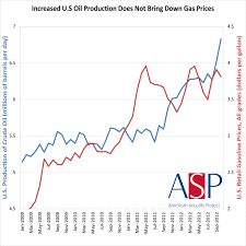 Average Gas Price by Increased U S Oil Production Does Not Bring Down Gas Proces