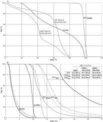 dose volume histograms dvhs for the conformal externa open i