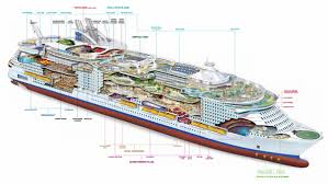 Map Of The Seas In The World by The Harmony Of The Seas At The Port Of Civitavecchia Port