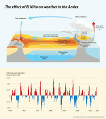 the effect of el nino on weather in the andes grid arendal the effect of el nino on weather in the andes