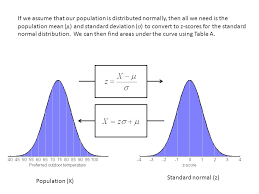 Normal Distribution Z Score Table Chapter 6 Standard Scores And The Normal Curve Ppt Online