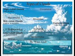 3 kinds of clouds types of clouds