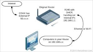 Verizon Router Orange Light Simplifying Your Network With A Bridge Making An Fios Actiontec