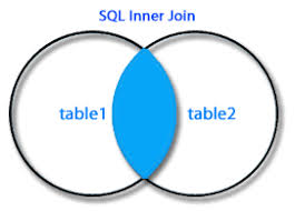 Joining Tables In Sql Sql Inner Join W3resource