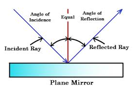 reflection of light in mirrors reflection what is reflection reflection of light physics